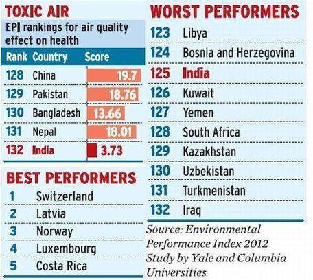 The Hindu : Sci-Tech / Energy & Environment : India has the most toxic air: Study | Earth Island Institute Philippines | Scoop.it