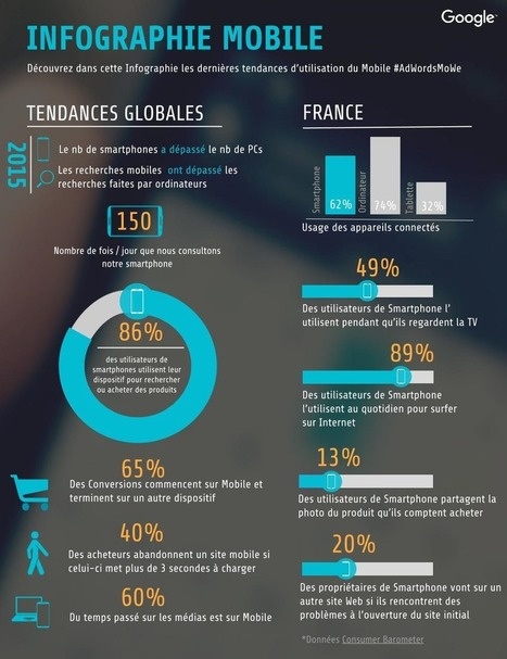 [E-Commerce] Quelles sont les tendances d'utilisation du mobile ?   Innovations & Infographies   Scoop.it