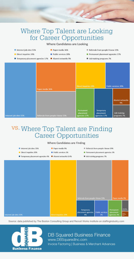 Recruiters Attract Top Local Talent with a Marketing Mindset   The Twinkie Awards   Scoop.it