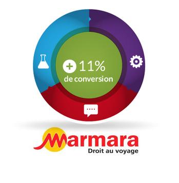 Les secrets de réussite e-Commerce ! | Web & Mobilité | Scoop.it