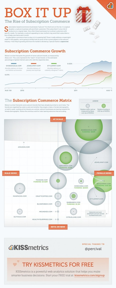 Box it Up , The Rise Of Subscription Commerce[INFOGRAPHIC] | The Millenials - GenY watch | Scoop.it