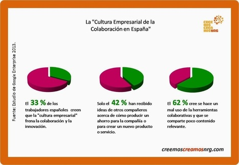 La Cultura Empresarial de la Colaboración en Es... | E-commerce | Scoop.it