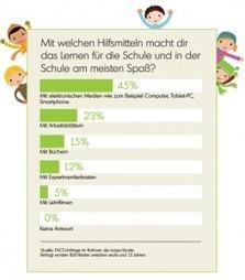 Studie zeigt: Kinder bevorzugen digitales Lernen | E-Learning - Lernen mit digitalen Medien | Scoop.it