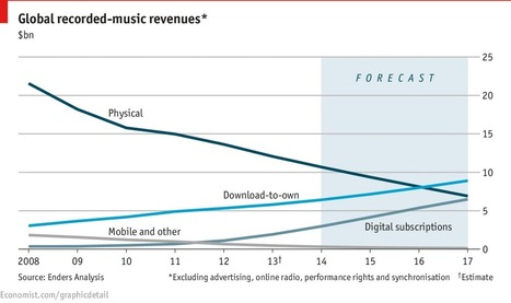 The music industry will see better times in 2014 - The Economist (blog) | Music Industry | Scoop.it