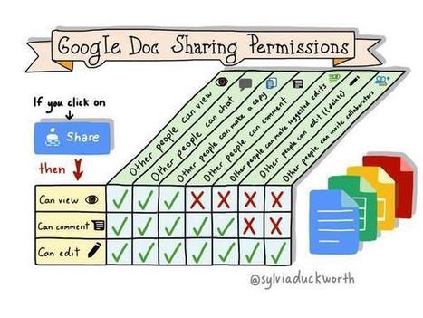 Sylvia Duckworth - Google Doc Sharing Permissions   Edtech PK-12   Scoop.it