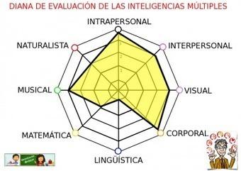 EVALUACIÓN DE LA PALETA DE INTELIGENCIAS MEDIANTE DIANAS DE EVALUACIÓN Plantilla -Orientacion Andujar | Educacion, ecologia y TIC | Scoop.it