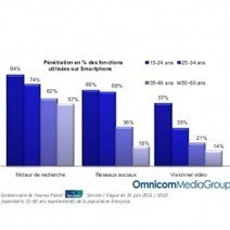 Près de 50% des Français sont connectés à l'Internet mobile, selon ... - LeMondeInformatique   Média's life   Scoop.it