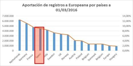 Contribución de España a Europeana, 2016   Humanidades digitales   Scoop.it