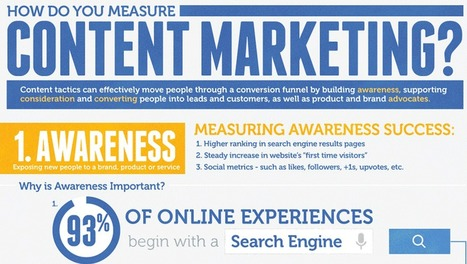 How Do You Measure Content Marketing Success? [Infographic] | Content Marketing | Scoop.it