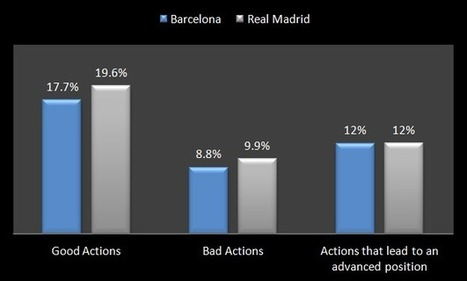 Are Things About to Get Real for Barcelona? | The Magazine | Scoop.it