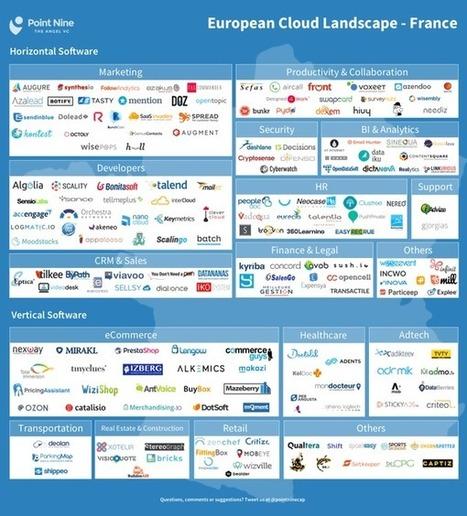 Panorama de 200acteurs français duSaaS qui comptent | Payments industry, digitalisation & leadership | Scoop.it