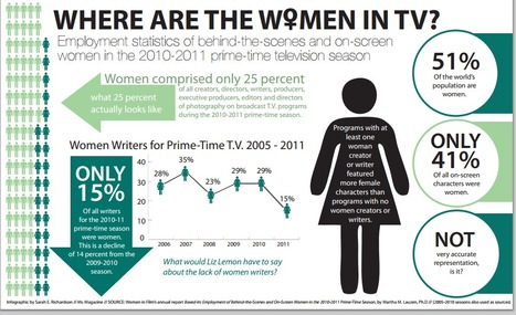 Where are the women in TV? | feminism | Scoop.it