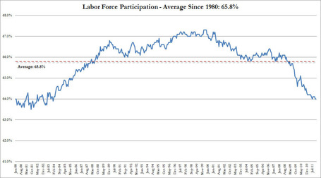 Real Jobless Rate Is 11.4% With Realistic Labor Force Participation Rate | ZeroHedge | Gold and What Moves it. | Scoop.it