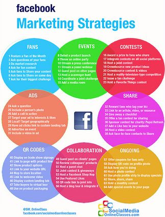 Facebook Marketing For Beginners: How To Make The Most Of Social Media | Social Media | Scoop.it