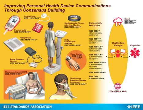 health_device.jpg (1325×1024)   Medtech   Scoop.it