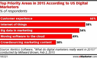 How Are Marketers Using Data? #marketingdata | Empire Avenue Niews | Scoop.it