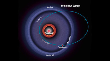 Astrophysicists Examine Orbit Flips in Exoplanet Systems | Amazing Science | Scoop.it