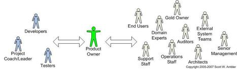 Top 10 Essential Product Owner Characteristics   Agile Management   Scoop.it