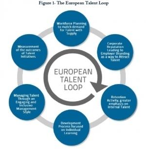 European Talent Survey2012 | Human Capital Management Excellence | Scoop.it