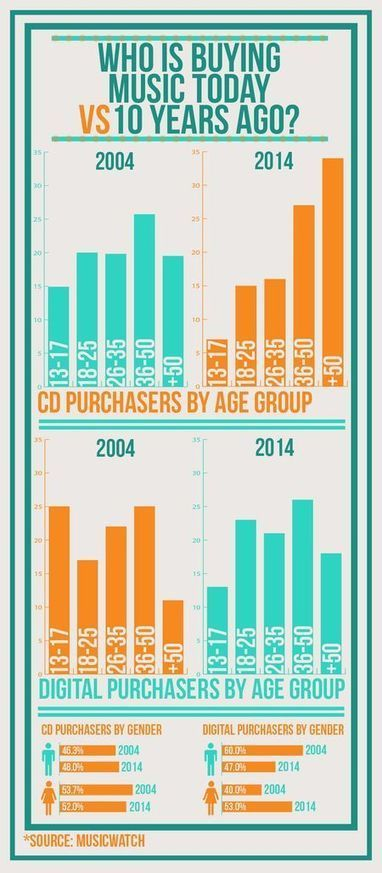Who Still Buys Music In 2014? [INFOGRAPHIC] | new music | Scoop.it