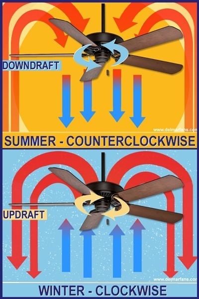 Ceiling Fan Direction for Heating and Cooling | Ceiling Fans | Scoop.it