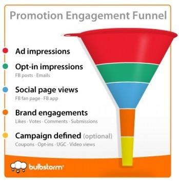 Measuring Facebook Fan Engagement Beyond the Like | Social Media Strategist | Scoop.it