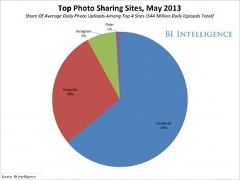 New Mobile Photo Sharing - Business Insider | Mobile learning | Scoop.it