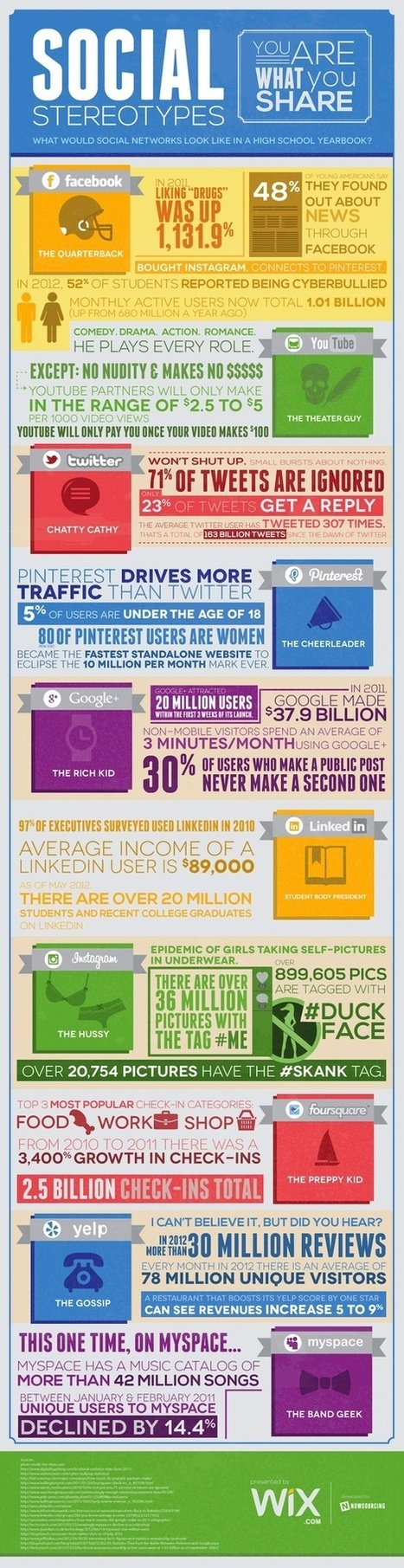 Social (Network) Stereotypes [Infographics] | dreamh | Scoop.it