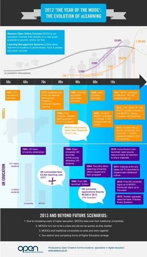 2012 'THE YEAR OF THE MOOC': THE EVOLUTION OF eLEARNING – INFOGRAPHIC - Open Creative Communications | Training and Development | Scoop.it