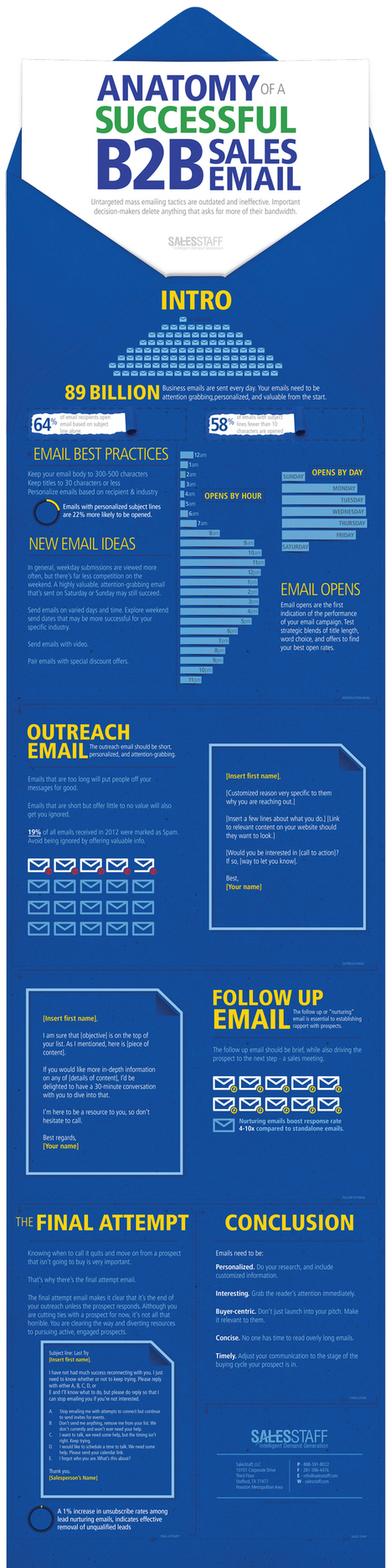 Anatomy of a Successful B2B Sales Email [Infographic] | B2B Marketing-The Practical Side | Scoop.it