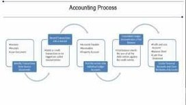 10 free video tutorials on Basic Accounting Concepts | Accounting with Annette Davis | Scoop.it