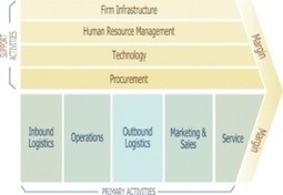 How To Move Away from the Industrial Age Company Model - Forbes | Do the Enterprise 2.0! | Scoop.it