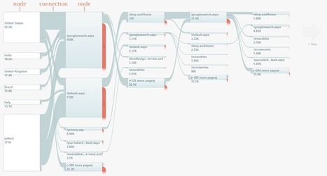 Google Analytics – Flow Visualization — Functionals | Functional Finds - Design, Technology & Media | Scoop.it