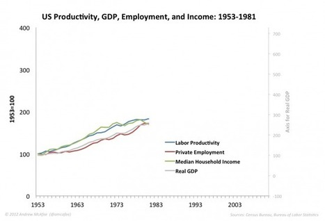 The Great Decoupling of the US Economy | Making Sense of the Economics | Scoop.it