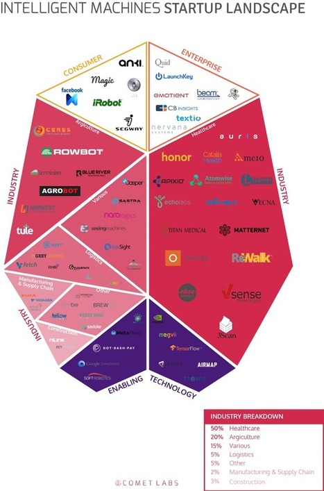 Intelligent Machines (Robotics and Artificial Intelligence) Startup Landscape 2016 | The Robot Times | Scoop.it