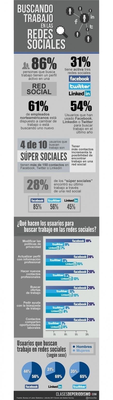 Buscando trabajo en las redes sociales #infografia | REDES SOCIALES | Scoop.it