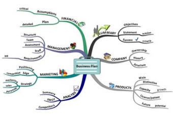 Digital Mind Map: Mind your business… easily | automotive industry | Scoop.it