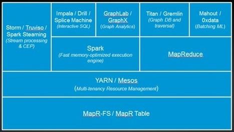 A Peek Inside Cisco's Hadoop Security Machine - Datanami | Bigdata Analytics Platform | Scoop.it