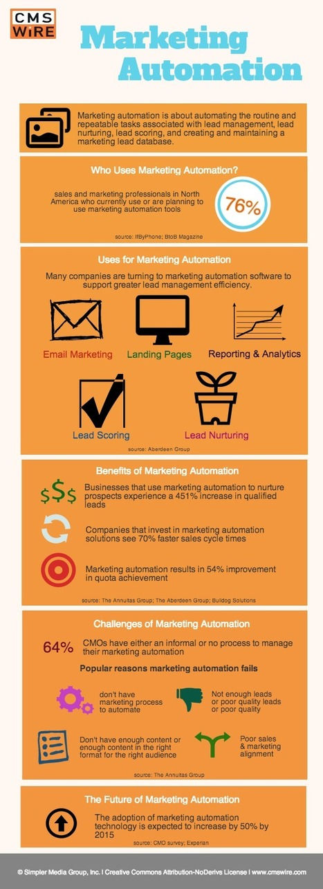 Benefits, Challenges and the Future of Marketing Automation [Infographic] | Digital CRM and Analytics | Scoop.it