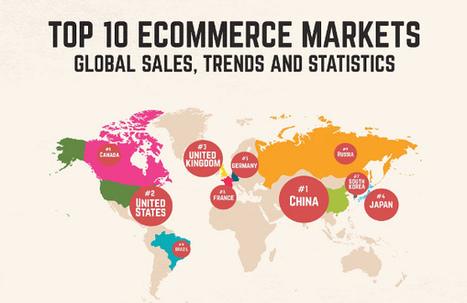 [Infographie] Le top 10 des marchés e-commerce dans le monde | Comarketing-News | E-Merchandising | Scoop.it