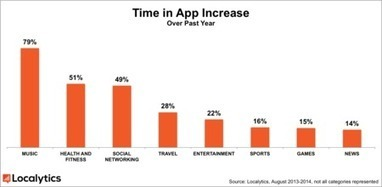 Music Beats All Mobile App Categories As Time In App Increases 79% - hypebot   Digital music applied to branded experience   Scoop.it