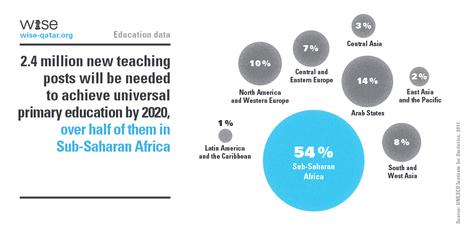 Education infographics (@We_Do_Data) | Media, Journalism, Communication, Social Media | Scoop.it