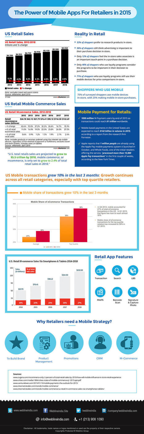 The Power of Mobile Apps For Retailers in 2015 | Tech And Gadget News | Scoop.it