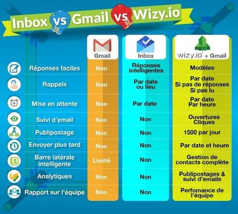 Inbox Gmail et Wizy.io : le comparatif | Google Apps  (FR) | Scoop.it