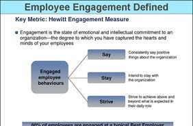 Employee Engagement Defined | Facilitating Employee Engagement | Scoop.it
