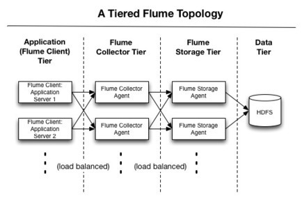 How-to: Do Apache Flume Performance Tuning (Part 1) | EEDSP | Scoop.it