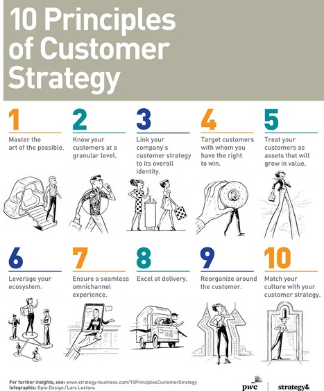 A Guide to Customer Strategy   Marketing, Sales and Lead Generation   Scoop.it