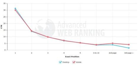Google Organic Click-Through Rates in 2014 | SEO | Scoop.it