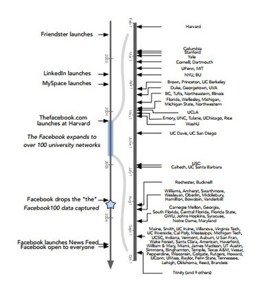 Network Archaeologists Discover Two Types of Social Network Growth | Facebook - the cultural phenomenon | Scoop.it