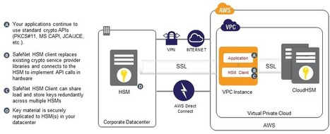 AWS CloudHSM : dedicated Hardware Security Module (HSM) appliances within the AWS cloud | CDN Breakthroughs | Scoop.it